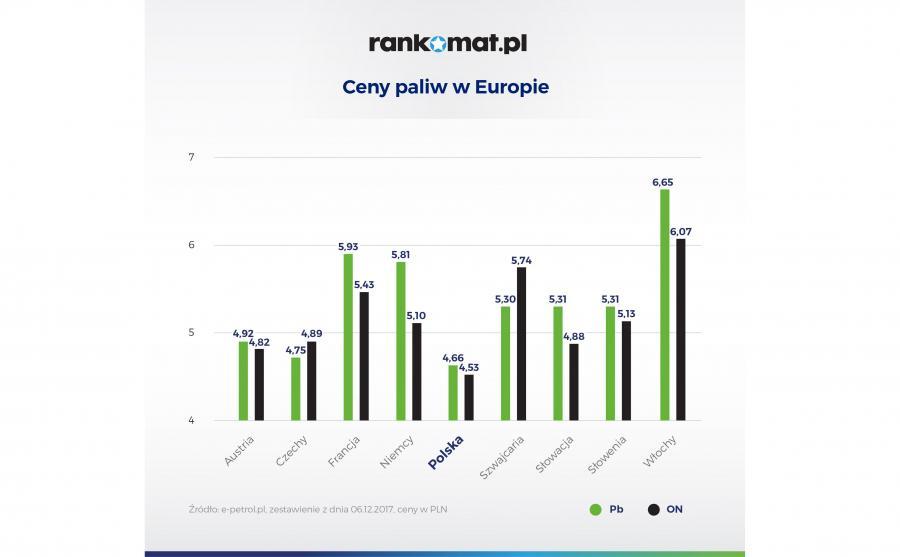 Paliwa w Polsce - najtańsze w Europie