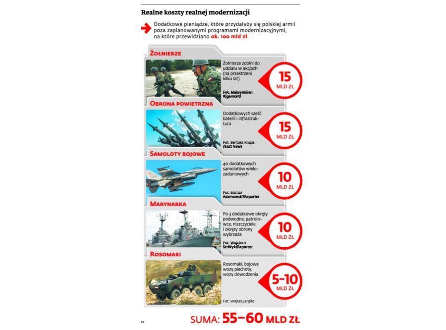Ile kosztuje armia, która powstrzyma atak Rosji. INFOGRAFIKA