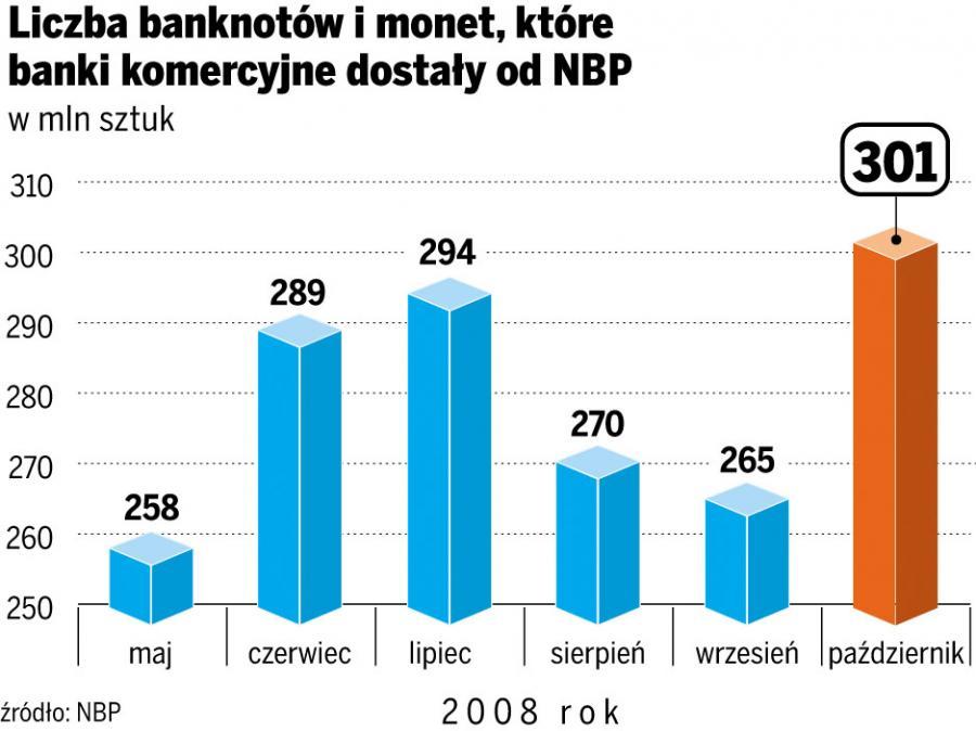 Bankom brakuje gotówki
