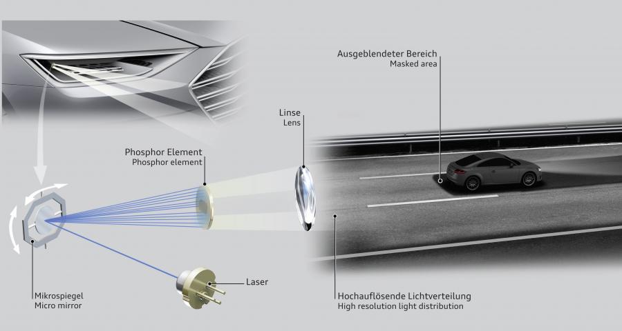 Technika projekcji intensywnego, laserowego światła po raz pierwszy znalazła zastosowanie w kompaktowym, ale bardzo wydajnym reflektorze